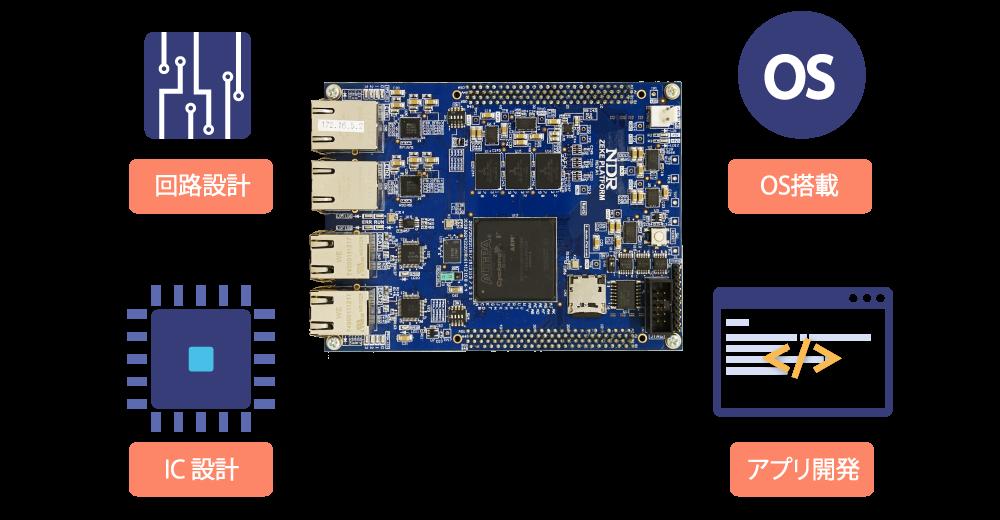 SoC FPGA 開発/受託設計サービス