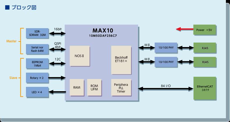 OSCAR Block Diagram