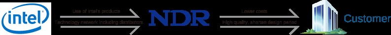 Intel DSN Partner