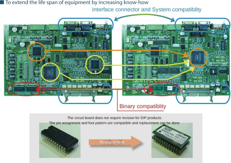 FPGA of manufacture stopped parts