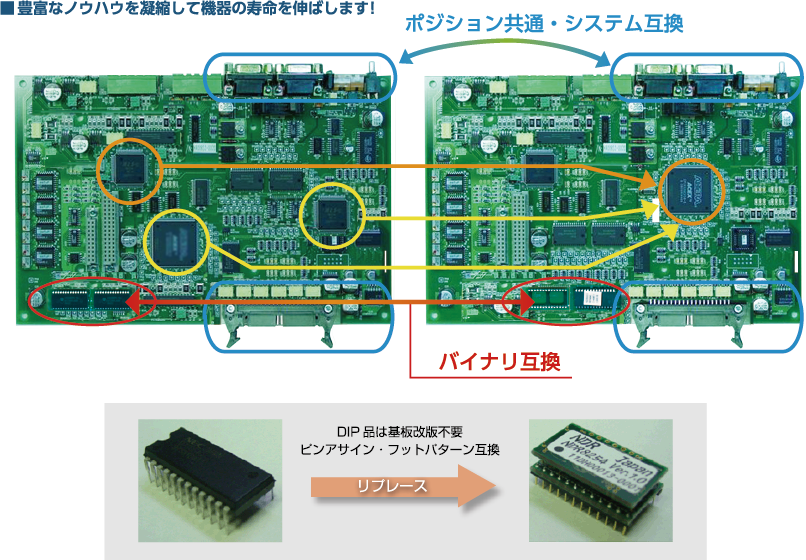 生産中止デバイスを FPGA へリプレース