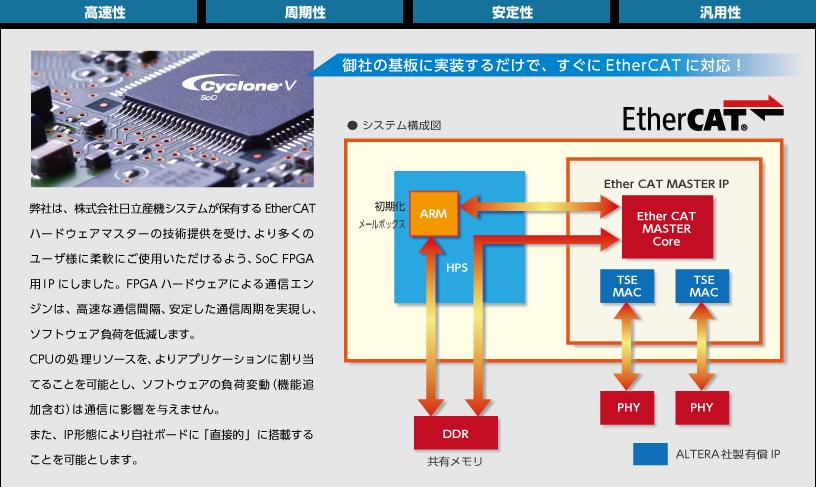 ハードウェア EtherCAT マスタ IP