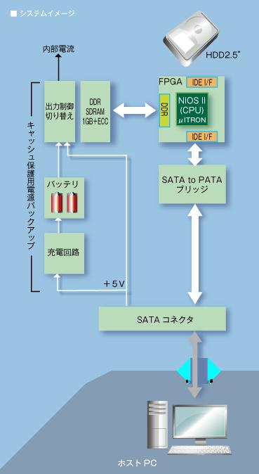HDD アクセラレーター