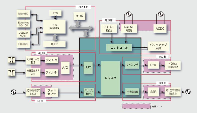 EtherNet/IP 機能拡張による高機能 PLC ユニットの開発
