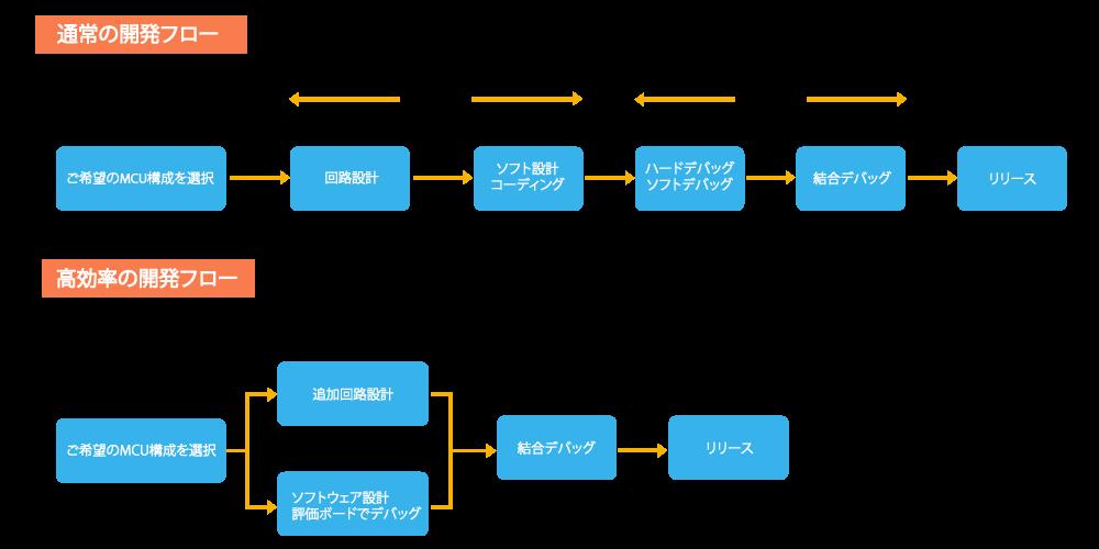 NDR評価ボードを使用した開発フロー